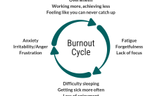 Are You Stuck In The Burnout Cycle?